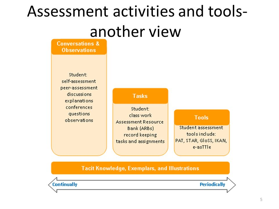 Assessment activities and tools-another view