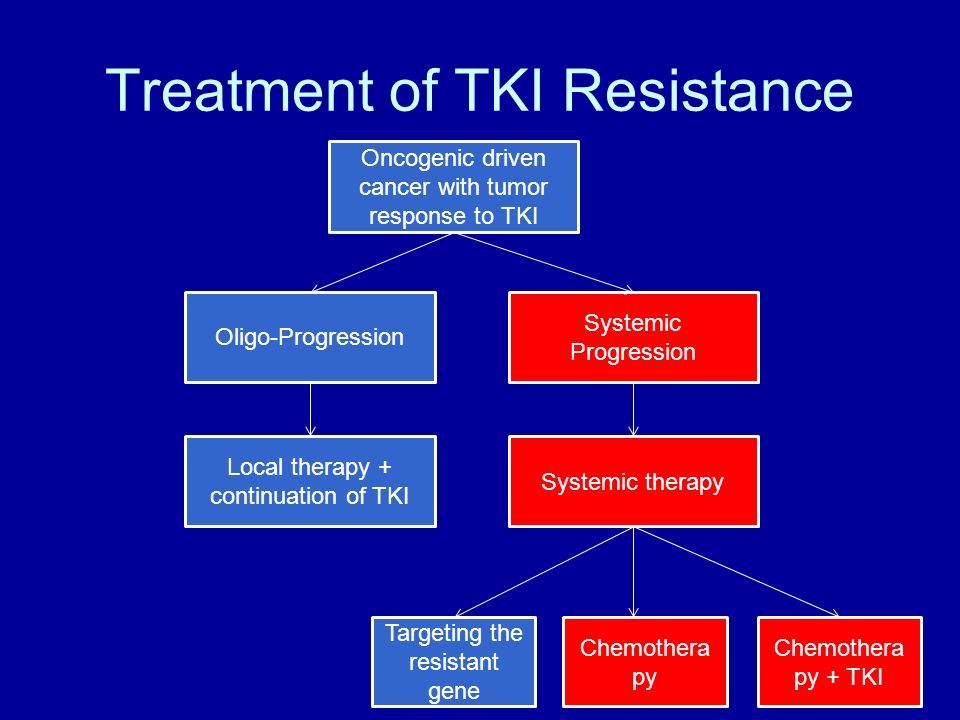 Treatment of TKI Resistance