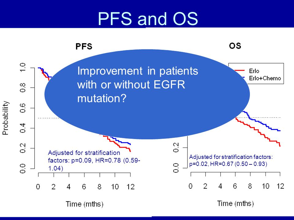 PFS and OS Improvement in patients with or without EGFR mutation