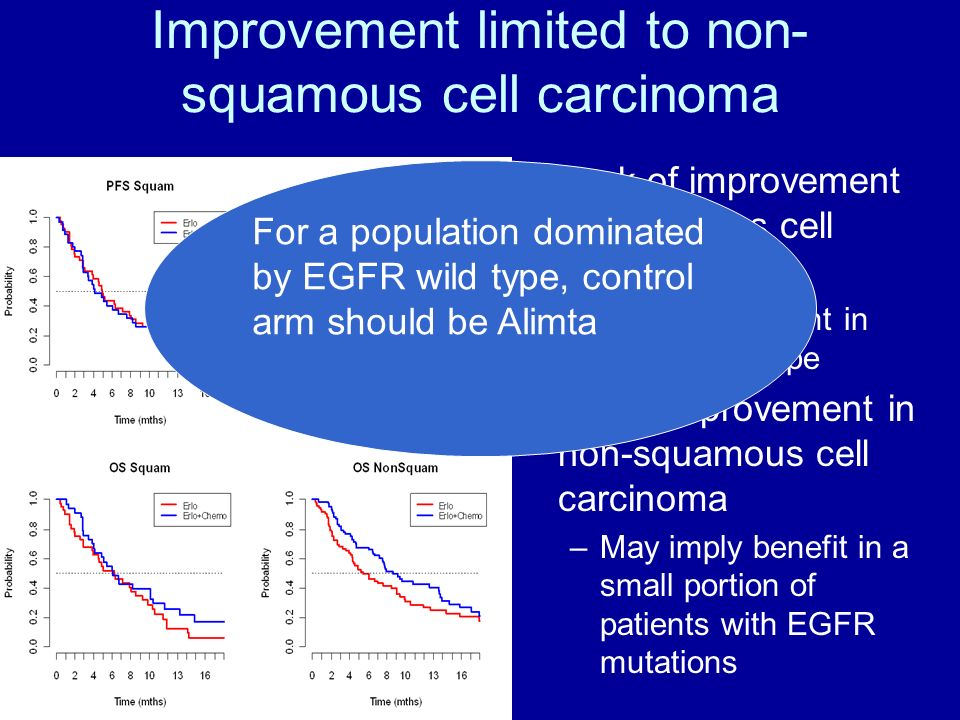 Improvement limited to non-squamous cell carcinoma