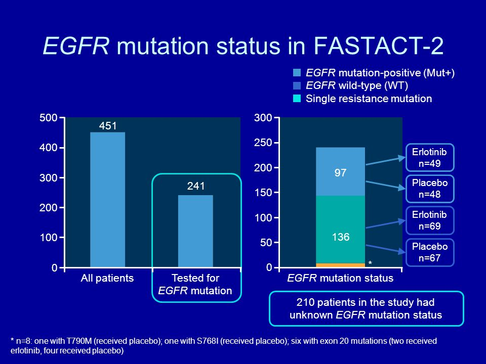 EGFR mutation status in FASTACT-2