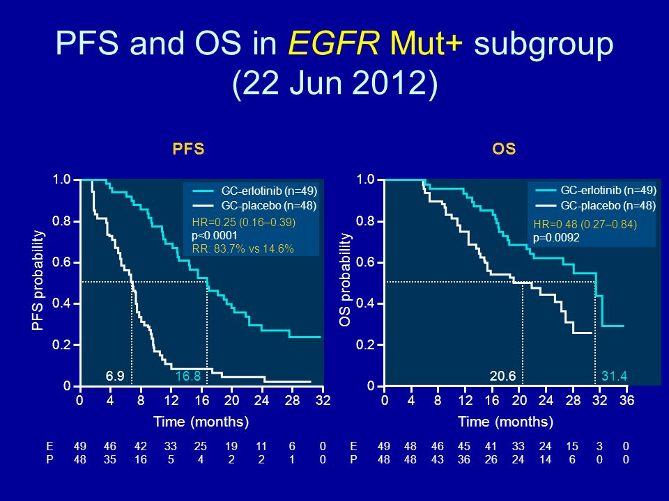 PFS and OS in EGFR Mut+ subgroup (22 Jun 2012)