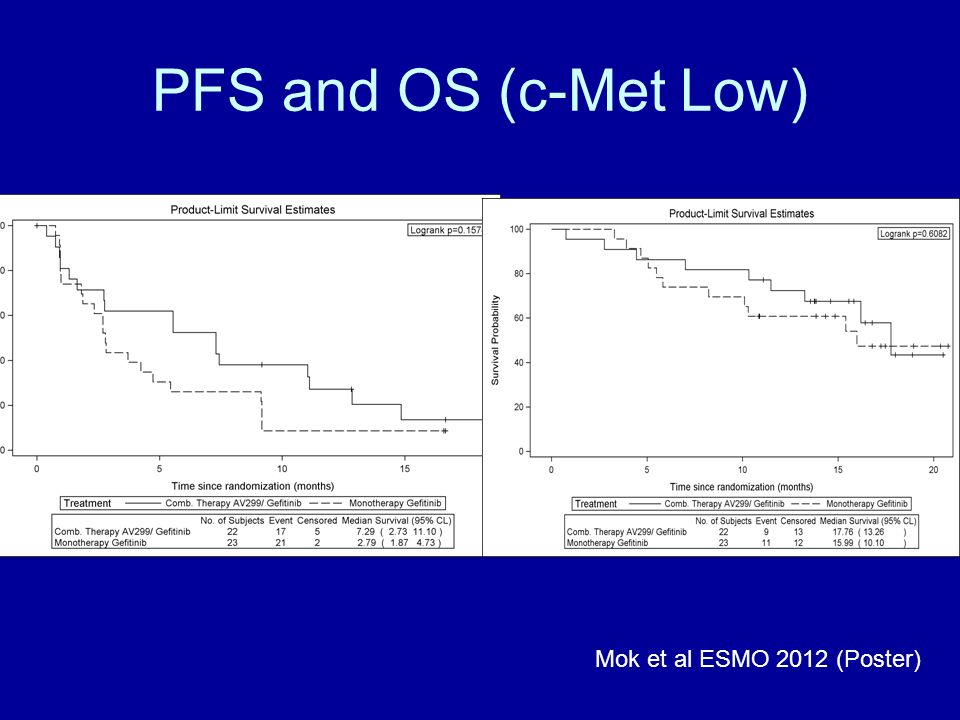 PFS and OS (c-Met Low) Mok et al ESMO 2012 (Poster)