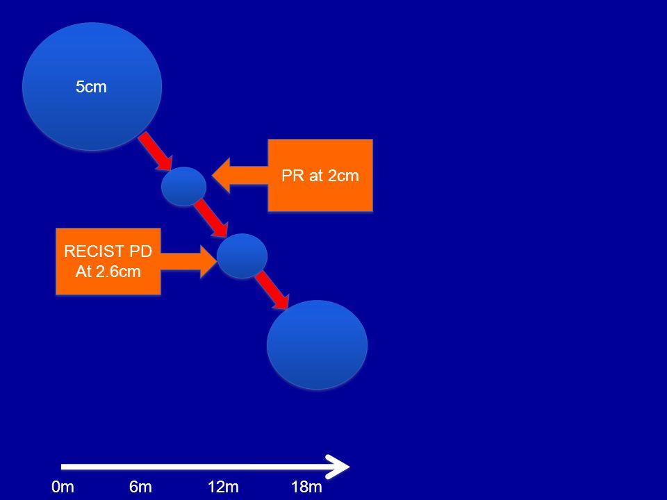 5cm PR at 2cm RECIST PD At 2.6cm 0m 6m 12m 18m