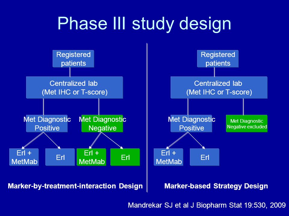 Phase III study design Registered patients Registered patients
