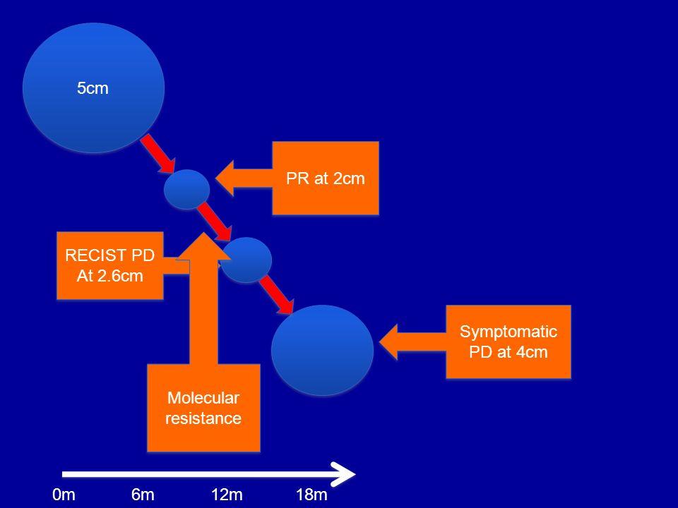 5cm PR at 2cm RECIST PD At 2.6cm Molecular resistance Symptomatic PD at 4cm 0m 6m 12m 18m