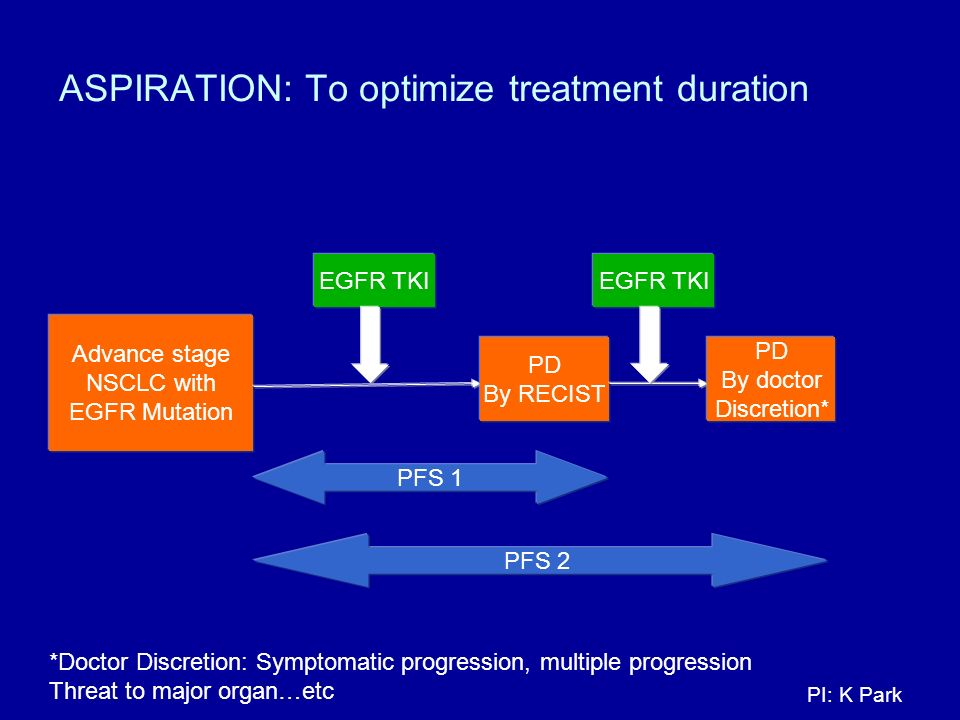 ASPIRATION: To optimize treatment duration