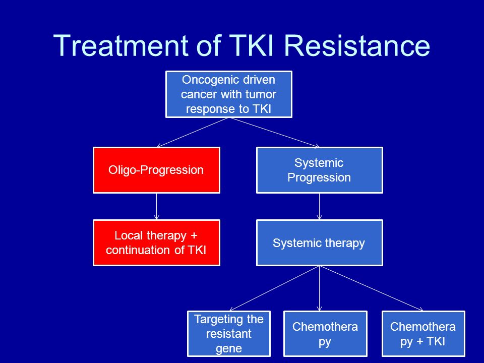 Treatment of TKI Resistance