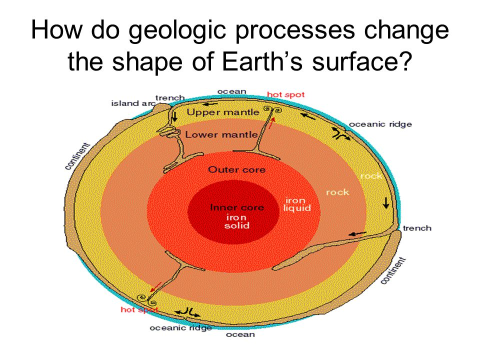 How do geologic processes change the shape of Earth's surface