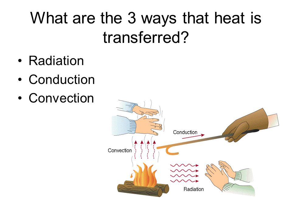 What are the 3 ways that heat is transferred