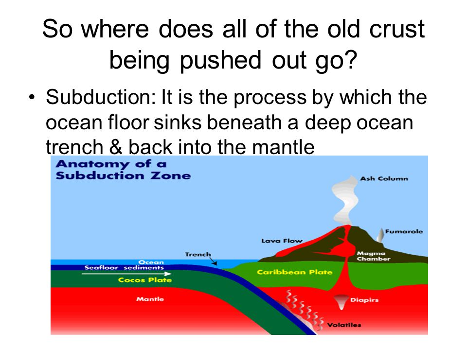 So where does all of the old crust being pushed out go