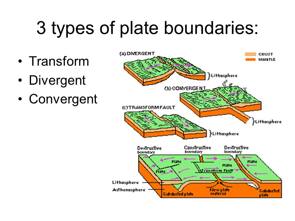 3 types of plate boundaries: