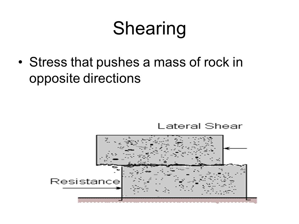 Shearing Stress that pushes a mass of rock in opposite directions