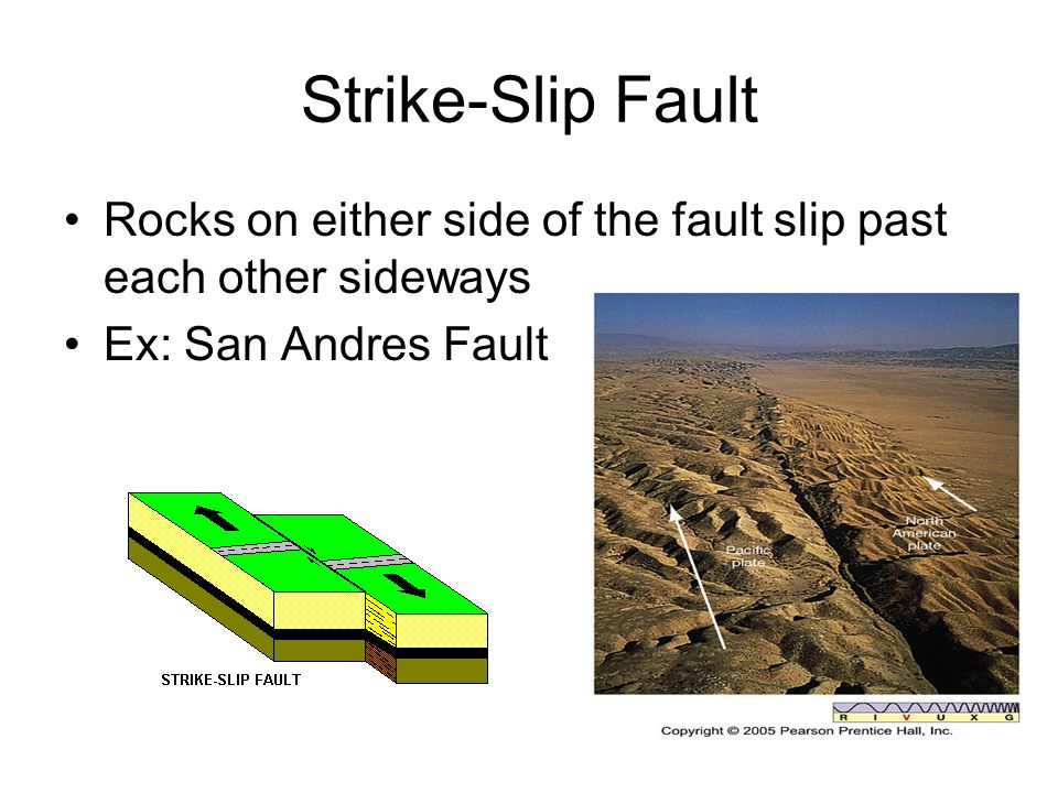 Strike-Slip Fault Rocks on either side of the fault slip past each other sideways.