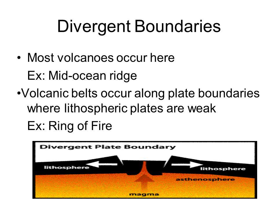 Divergent Boundaries Most volcanoes occur here Ex: Mid-ocean ridge