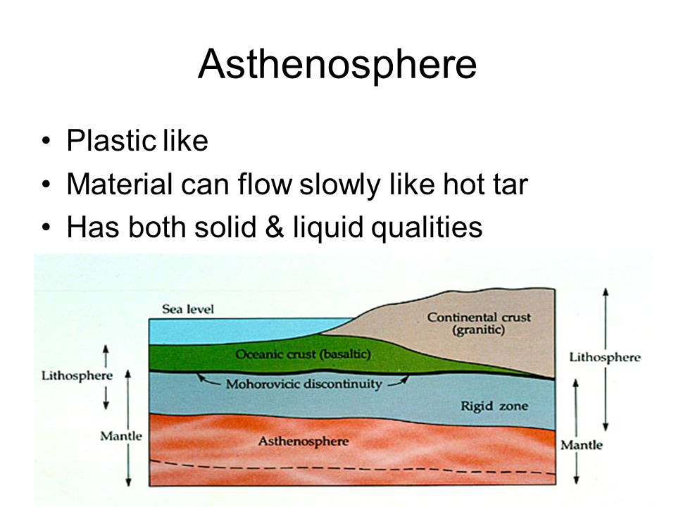Asthenosphere Plastic like Material can flow slowly like hot tar