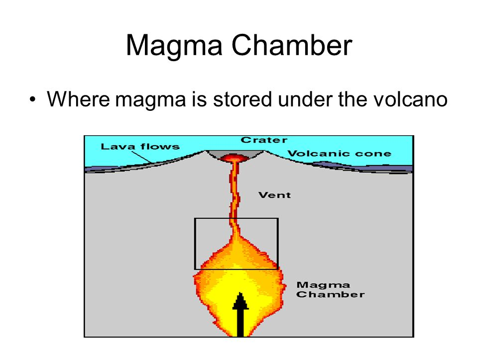 Magma Chamber Where magma is stored under the volcano