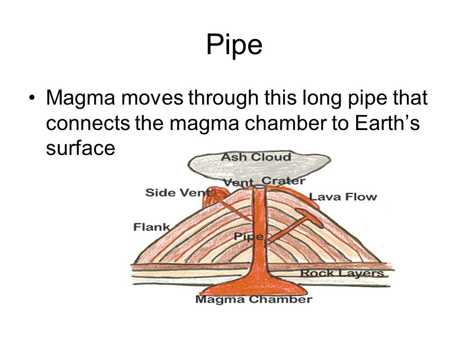 Pipe Magma moves through this long pipe that connects the magma chamber to Earth's surface