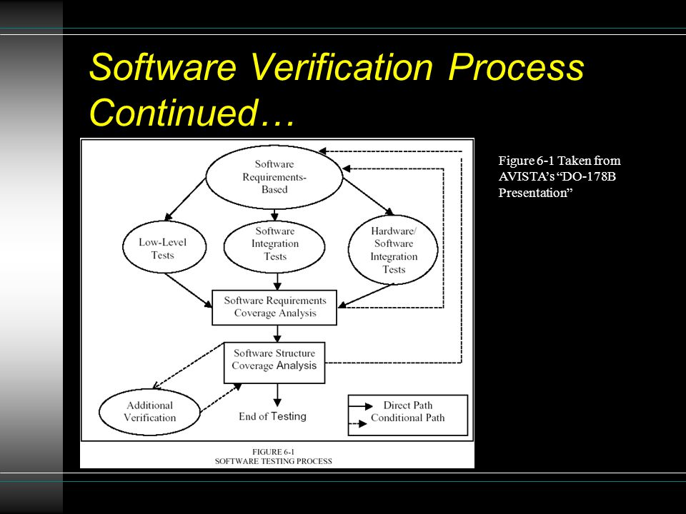 Software Verification Process Continued…