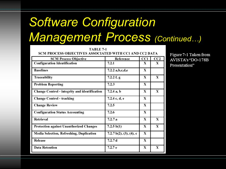 Software Configuration Management Process (Continued…)
