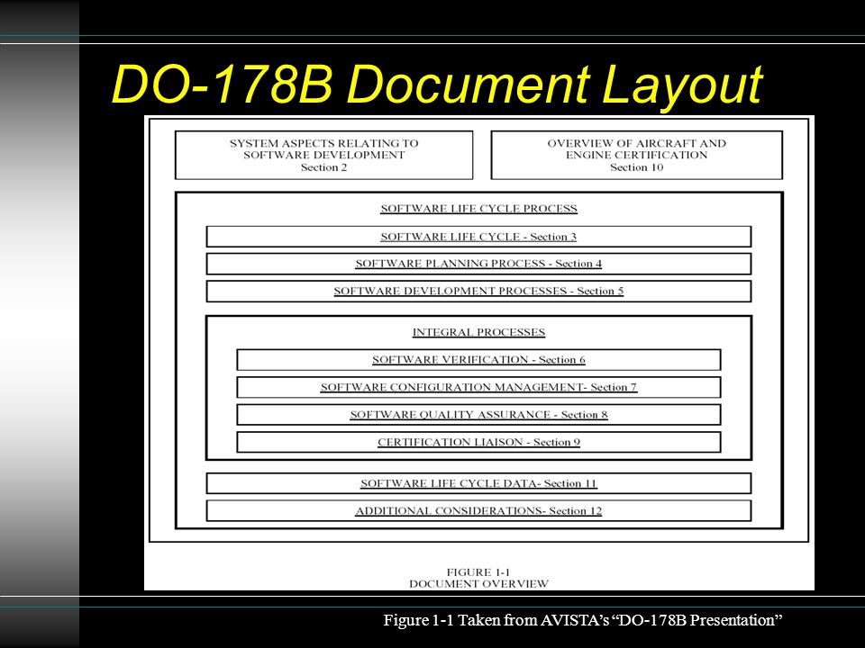 DO-178B Document Layout This is the general structure of the document.