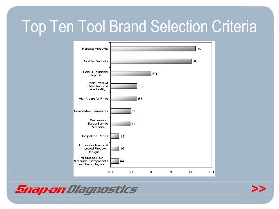 Top Ten Tool Brand Selection Criteria