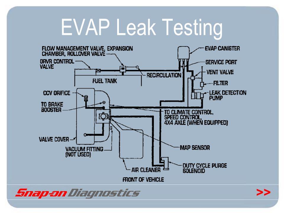 EVAP Leak Testing