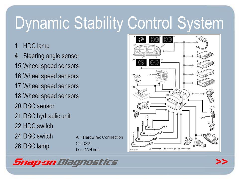 Dynamic Stability Control System