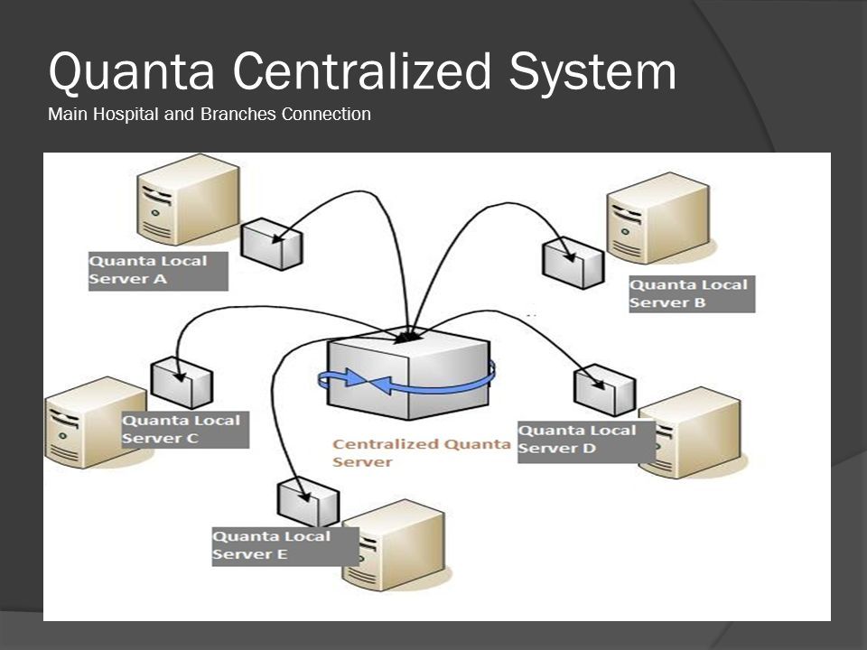 Quanta Centralized System Main Hospital and Branches Connection