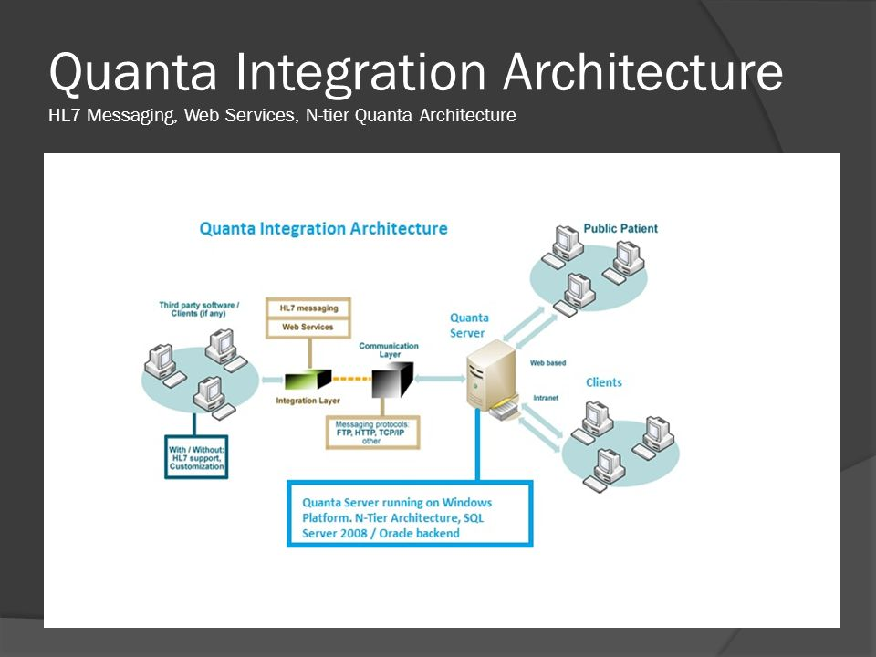 Quanta Integration Architecture HL7 Messaging, Web Services, N-tier Quanta Architecture