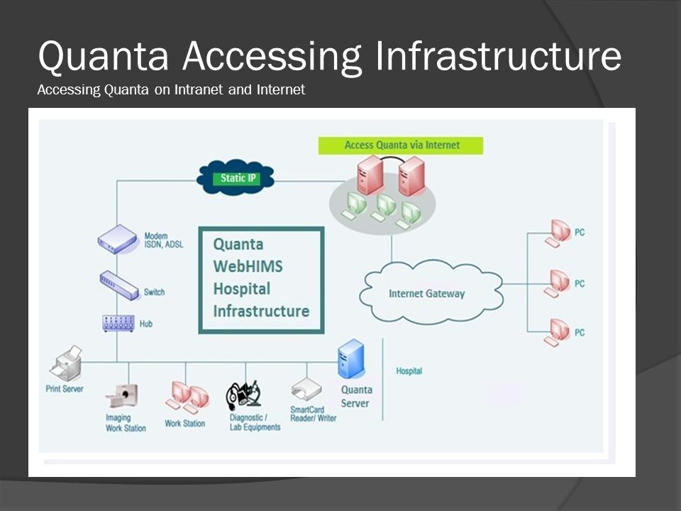 Quanta Accessing Infrastructure Accessing Quanta on Intranet and Internet