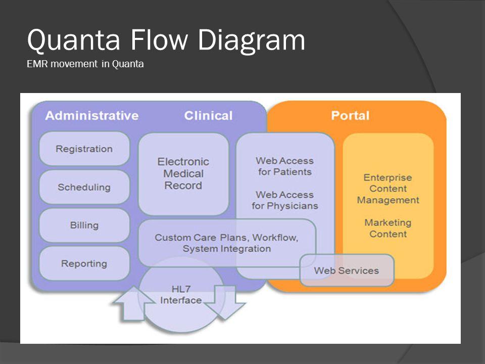 Quanta Flow Diagram EMR movement in Quanta