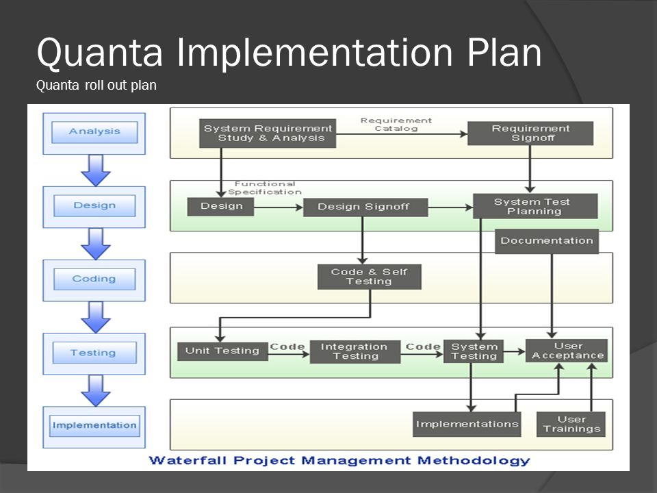 Quanta Implementation Plan Quanta roll out plan