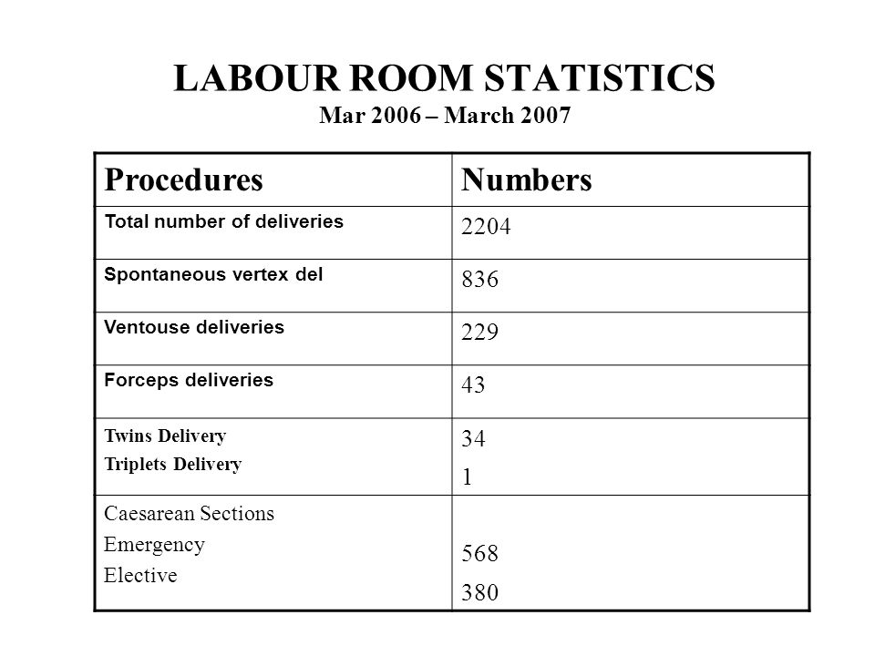 LABOUR ROOM STATISTICS Mar 2006 – March 2007