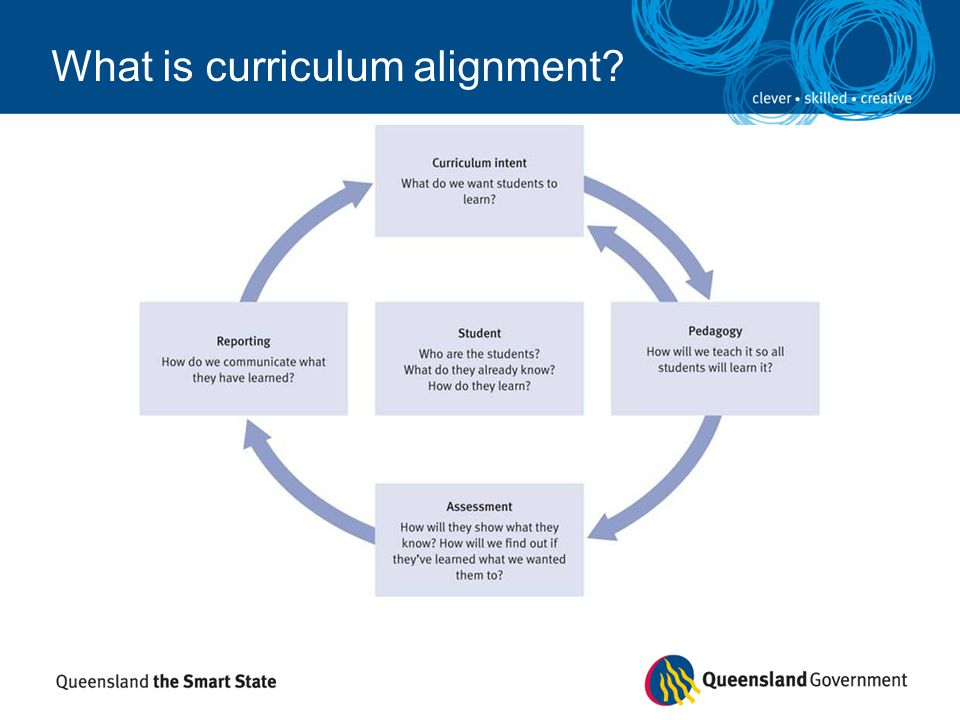 What is curriculum alignment