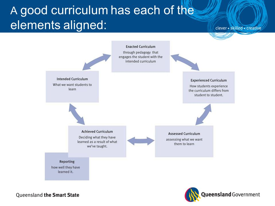 A good curriculum has each of the elements aligned: