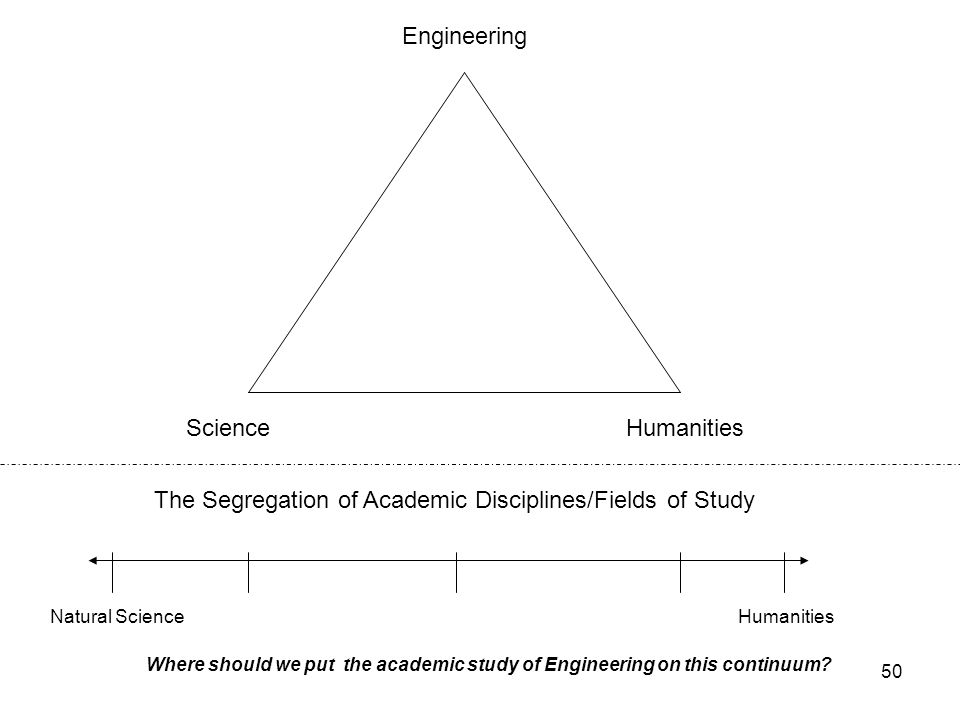 The Segregation of Academic Disciplines/Fields of Study