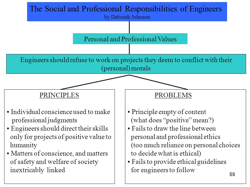 The Social and Professional Responsibilities of Engineers