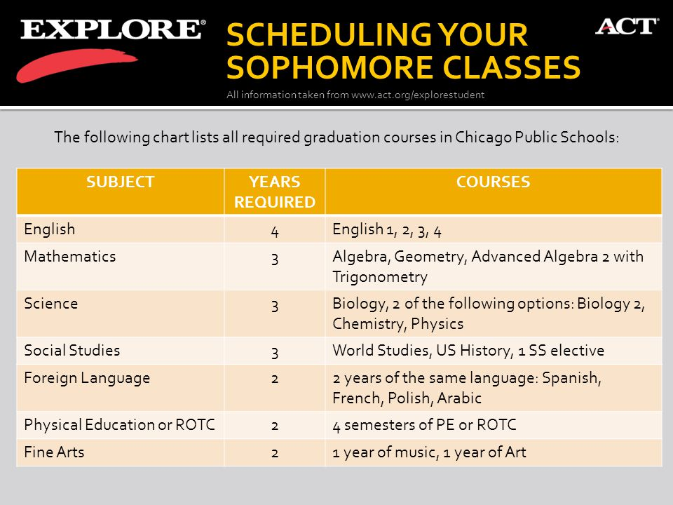 SCHEDULING YOUR SOPHOMORE CLASSES