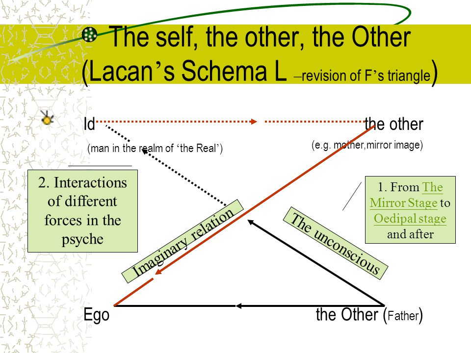The self, the other, the Other (Lacan's Schema L –revision of F's triangle)