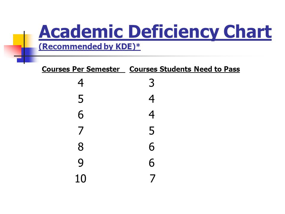Academic Deficiency Chart (Recommended by KDE)*