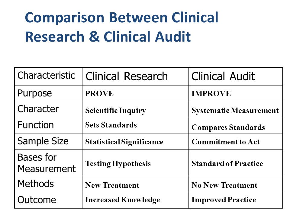 Comparison Between Clinical Research & Clinical Audit