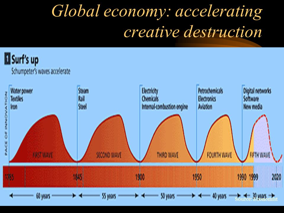Global economy: accelerating creative destruction