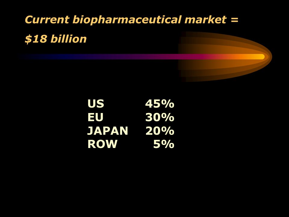 Current biopharmaceutical market = $18 billion