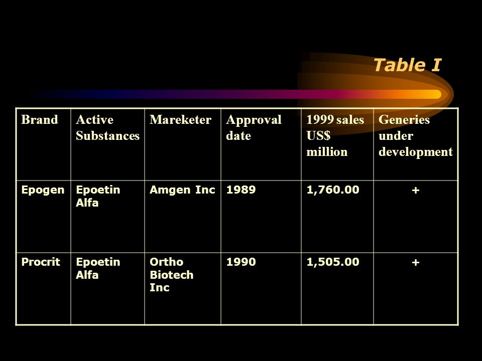 Table I Brand Active Substances Mareketer Approval date