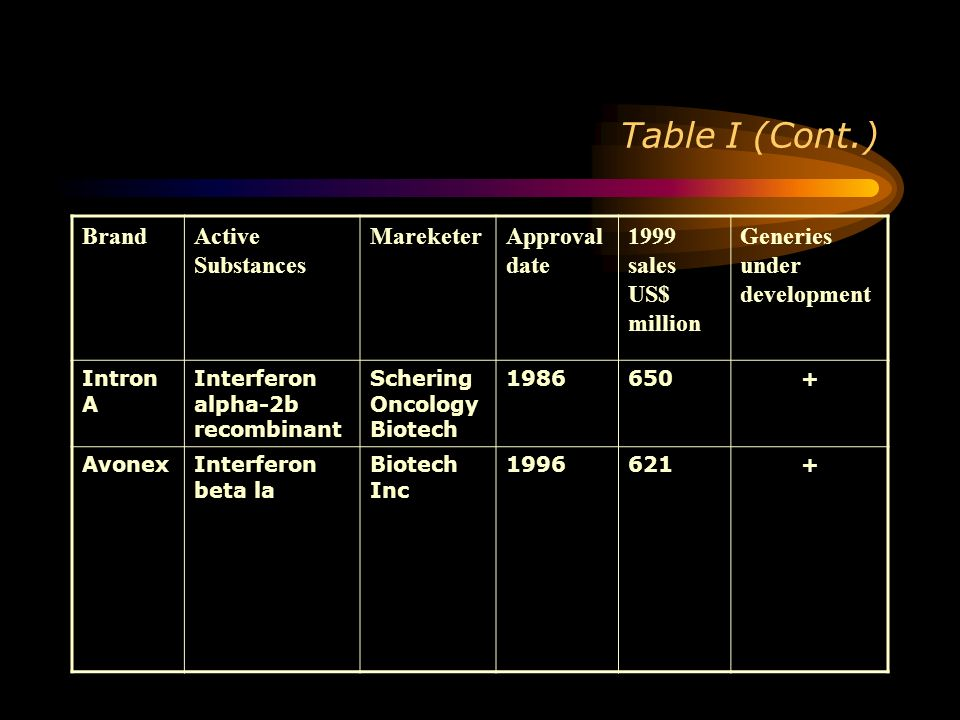 Table I (Cont.) Brand Active Substances Mareketer Approval date