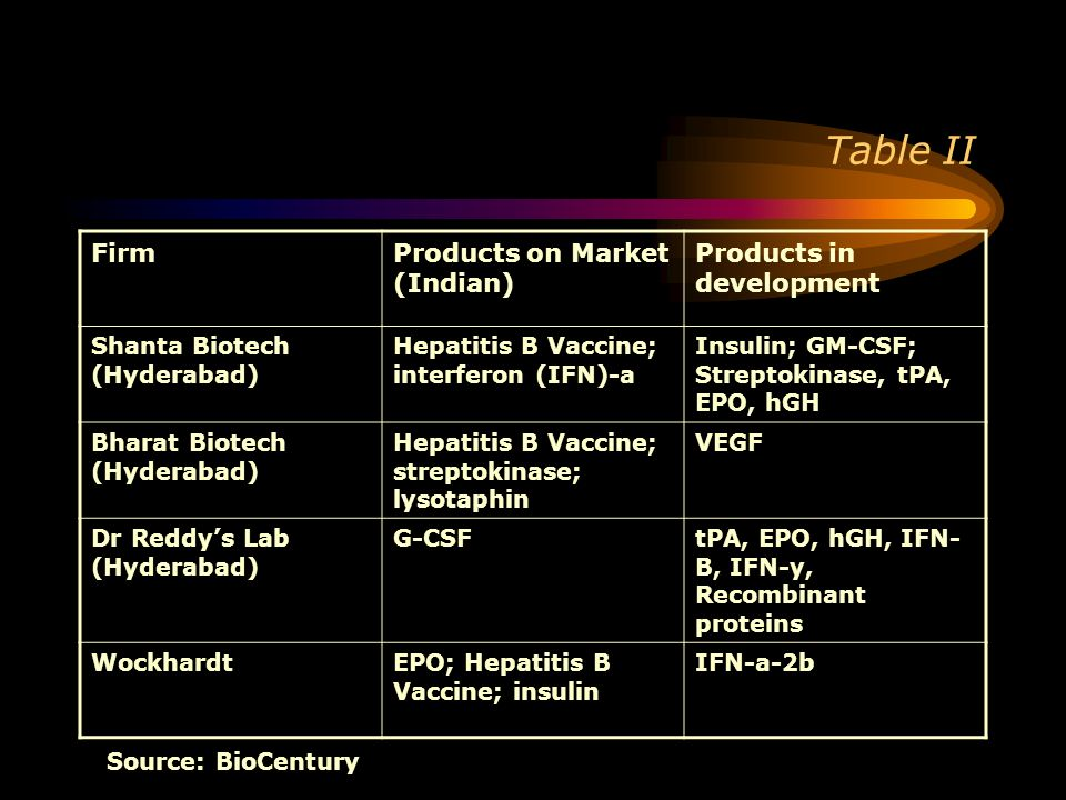 Table II Firm Products on Market (Indian) Products in development