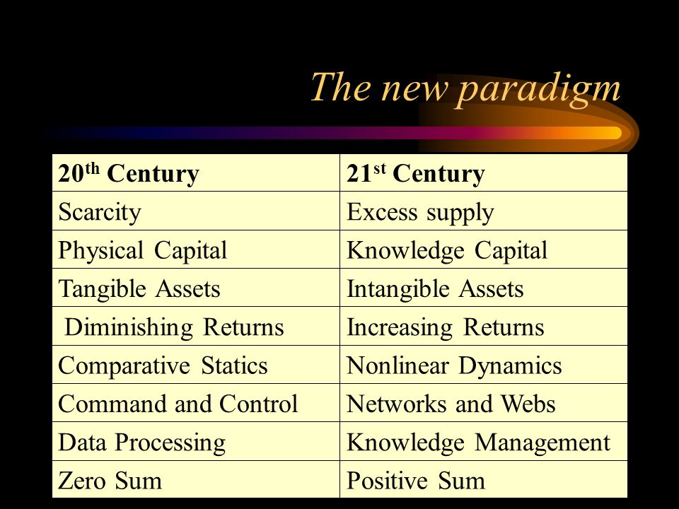 The new paradigm Positive Sum Zero Sum Knowledge Management