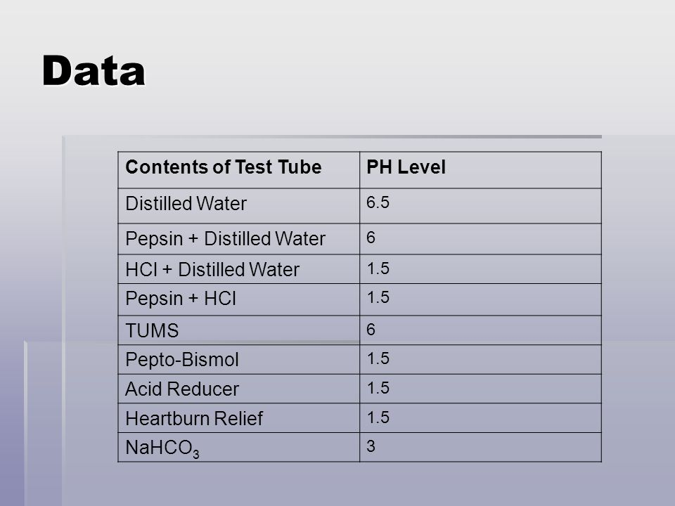 Data Contents of Test Tube PH Level Distilled Water