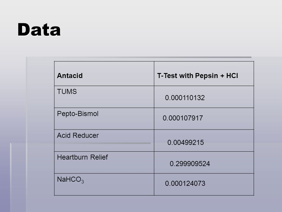 Data Antacid T-Test with Pepsin + HCl TUMS Pepto-Bismol Acid Reducer